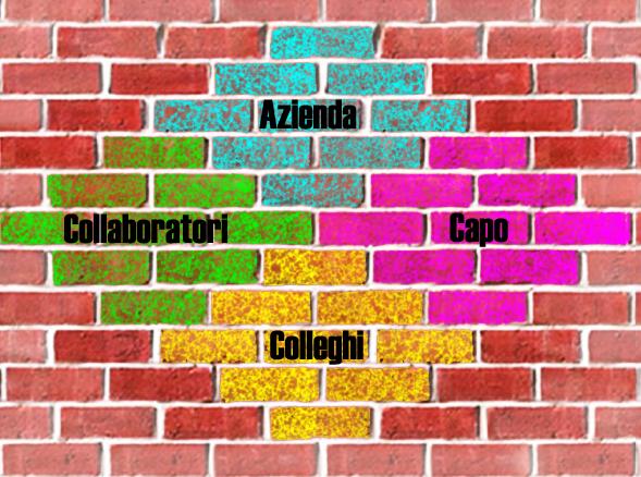 fiducia-organizzativa